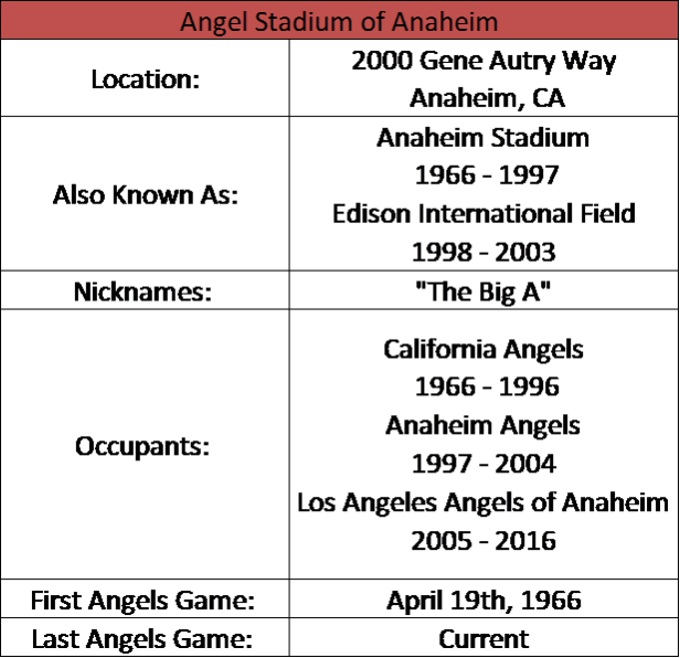 Angel Stadium I