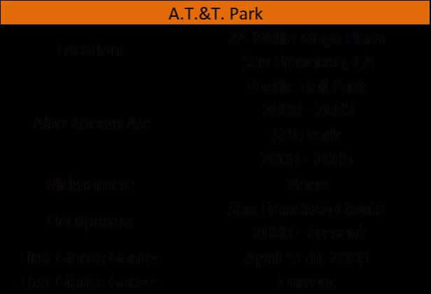 ATT Park I