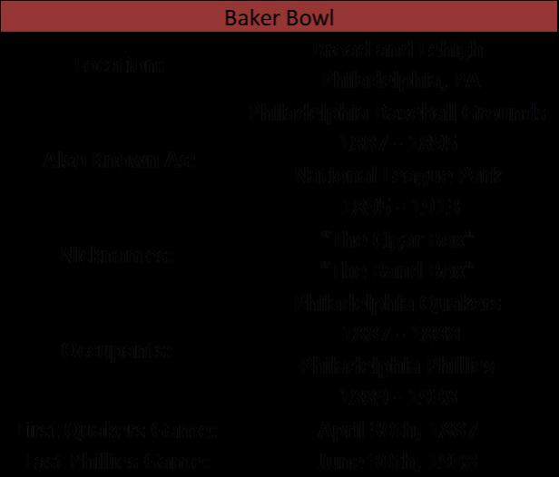 Baker Bowl I