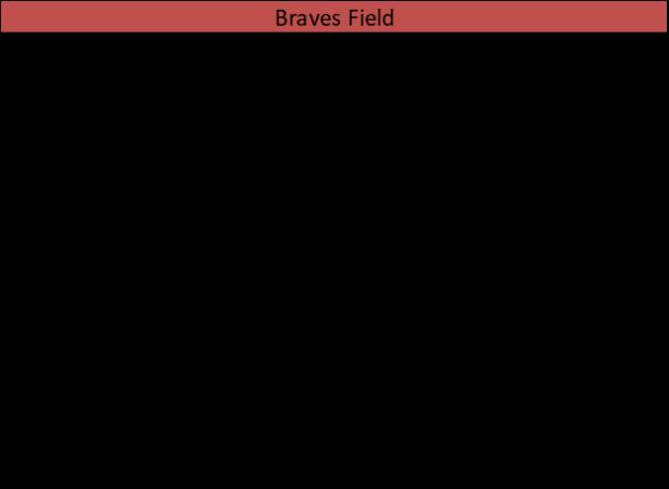 Braves Field