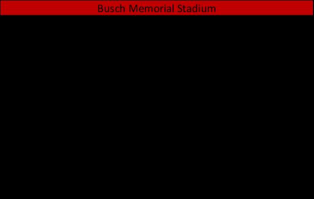 Busch Memorial Stadium