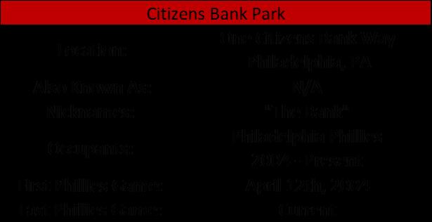 Citizens Bank Park I