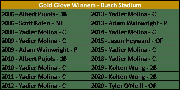 GG - Busch Stadium1