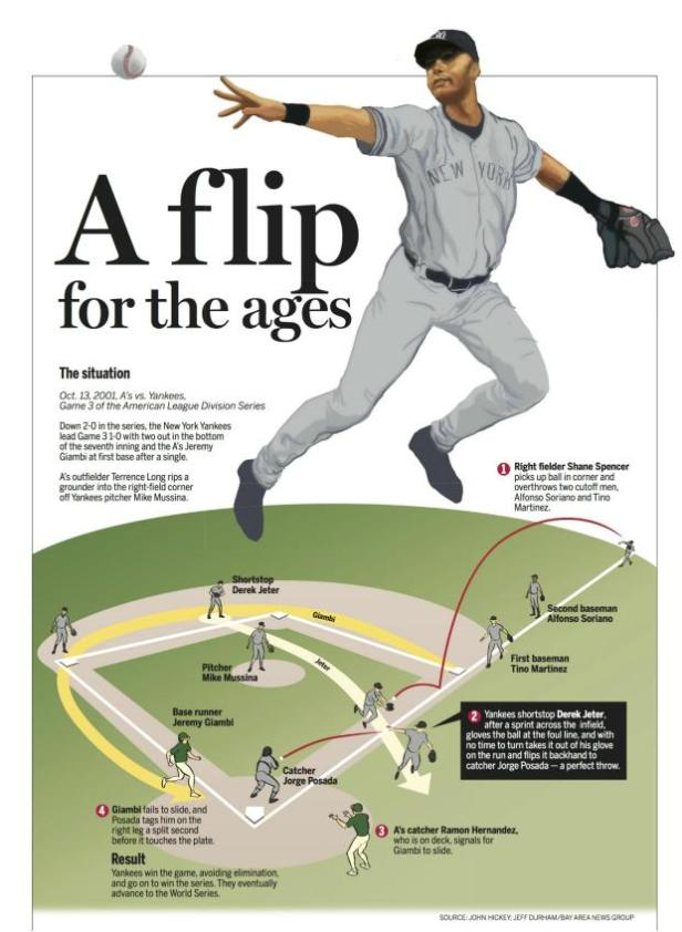 Derek Jeter - The Flip