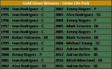GG - Globe Life