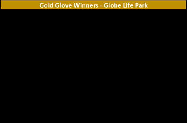 GG - Globe Life1