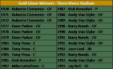 GG - Three Rivers