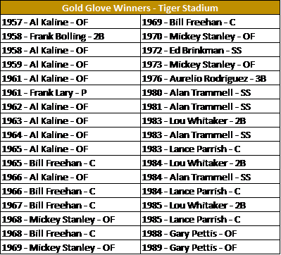 GG - Tiger Stadium