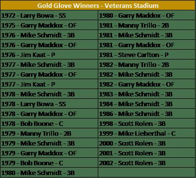 GG - Veterans
