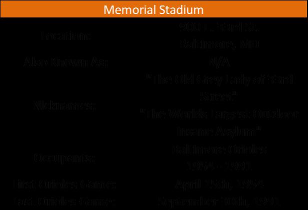 Memorial Stadium I