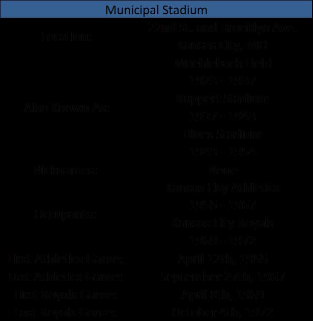 Municipal Stadium I