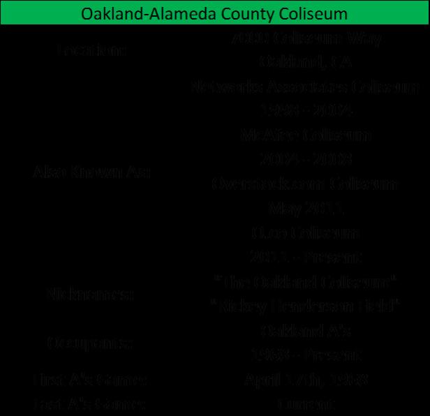 Oakland Coliseum I