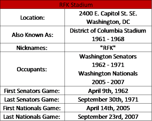 RFK Stadium I