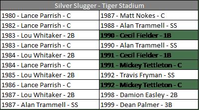 SS - Tiger Stadium