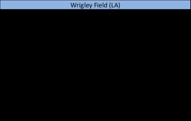 Wrigley Field (LA)