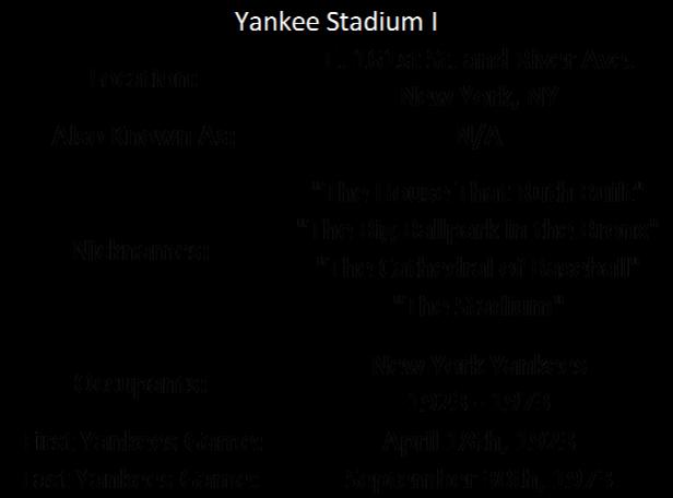 Yankee Stadium I I