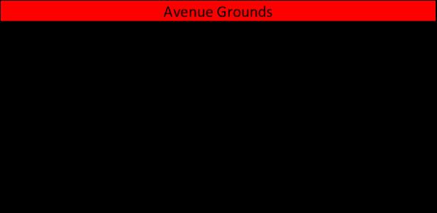 Avenue Grounds