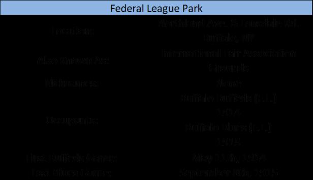 Federal League Park (BUF)